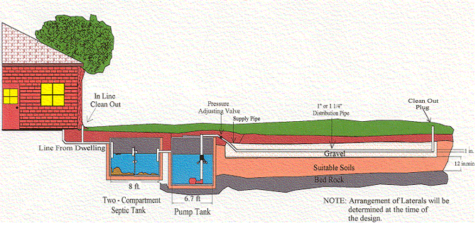 Low Pressure Dosing septic system diagram