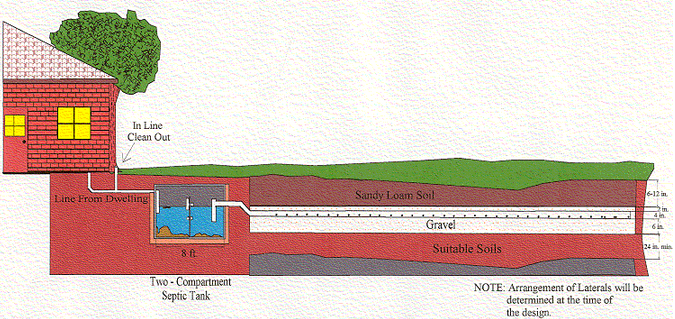 Standard septic system diagram