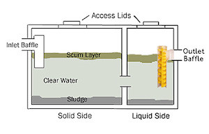 Effluent filters in septic systems